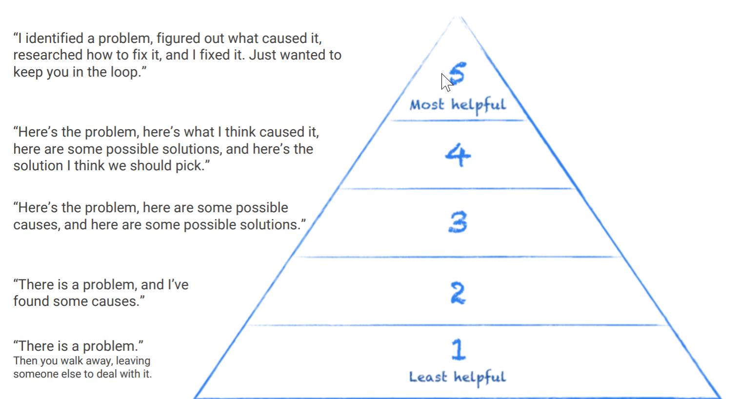 Helpful Hierarchy